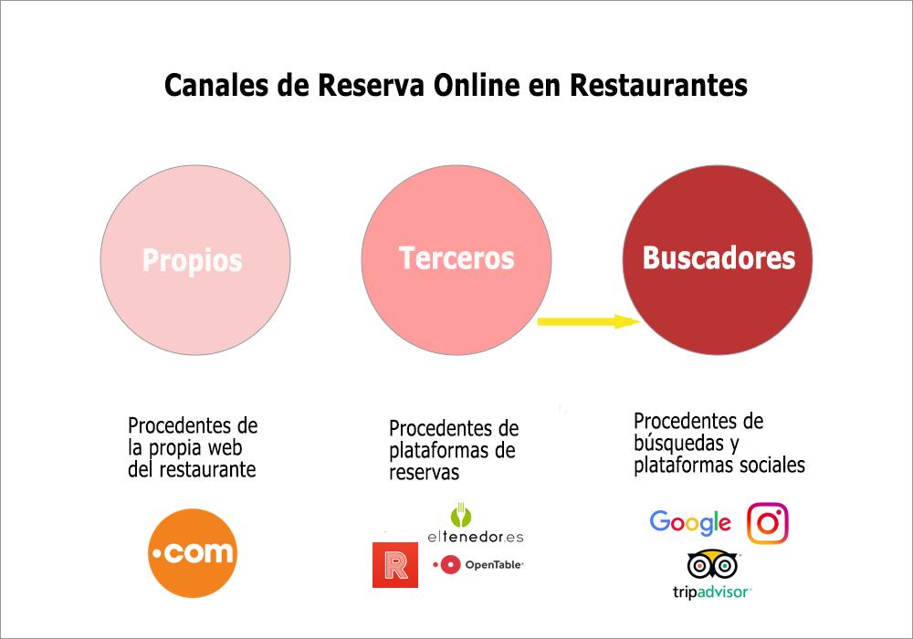 Método Gas - Canales de reserva on line.