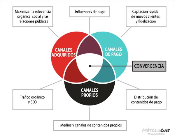 Método Gas - Canales de marketing.