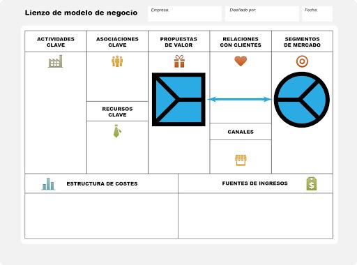 Método Gas - Lienzo modelo negocio