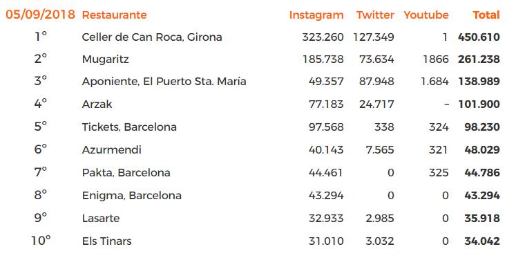 Los 10 restaurantes españoles más seguidos en las redes sociales. - Método Gas